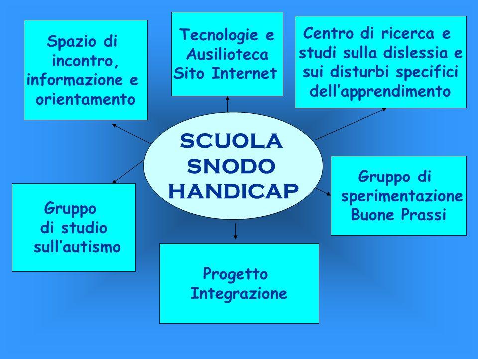 SCUOLA SNODO HANDICAP Spazio di incontro, informazione e orientamento Gruppo di sperimentazione Buone Prassi Progetto Integrazione Gruppo di studio su