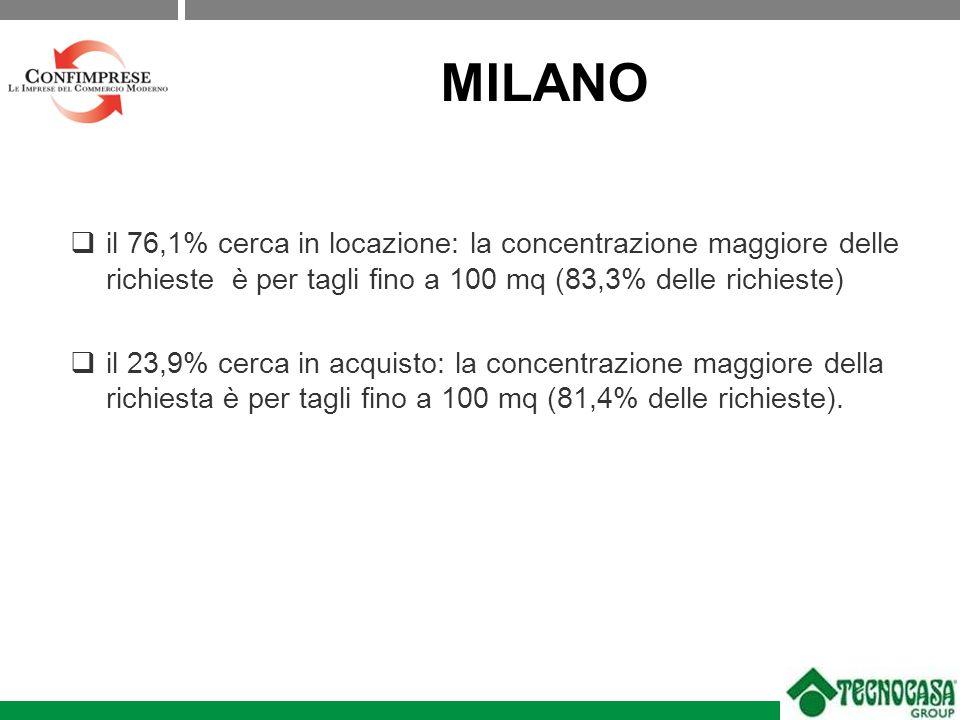 MILANO il 76,1% cerca in locazione: la concentrazione maggiore delle richieste è per tagli fino a 100 mq (83,3% delle richieste) il 23,9% cerca in acquisto: la concentrazione maggiore della richiesta è per tagli fino a 100 mq (81,4% delle richieste).