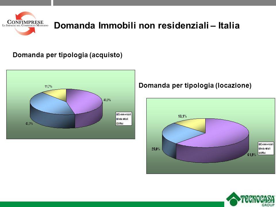 Domanda per tipologia (acquisto) Domanda per tipologia (locazione) Domanda Immobili non residenziali – Italia