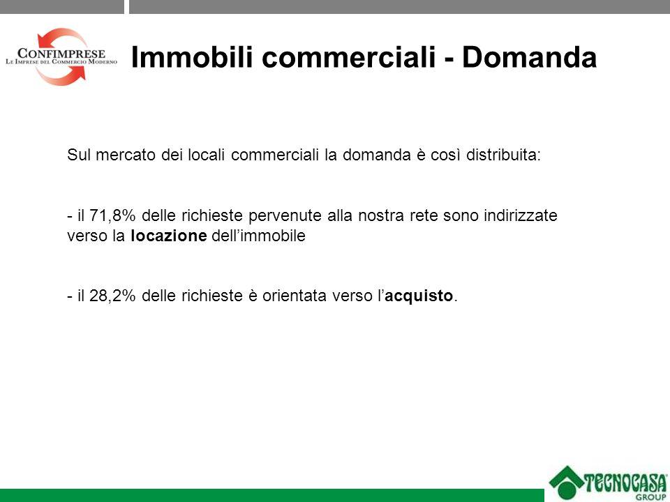 Sul mercato dei locali commerciali la domanda è così distribuita: - il 71,8% delle richieste pervenute alla nostra rete sono indirizzate verso la locazione dellimmobile - il 28,2% delle richieste è orientata verso lacquisto.
