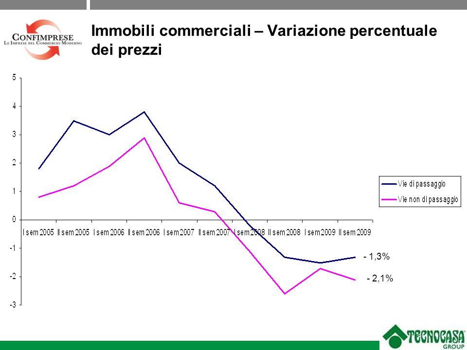 Immobili commerciali – Variazione percentuale dei prezzi - 1,3% - 2,1%