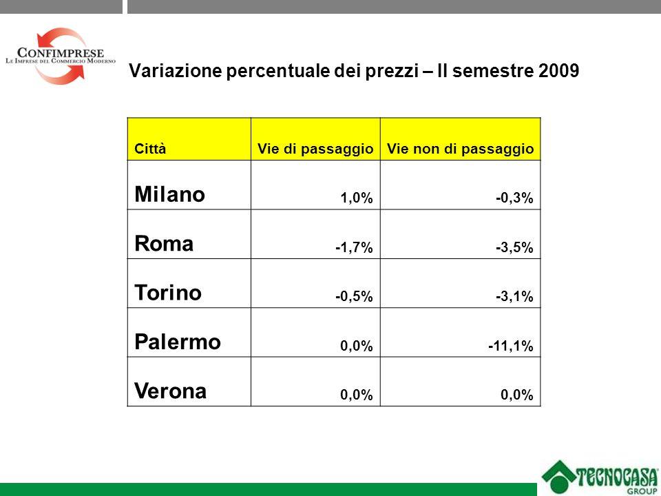 Variazione percentuale dei prezzi – II semestre 2009 CittàVie di passaggioVie non di passaggio Milano 1,0%-0,3% Roma -1,7%-3,5% Torino -0,5%-3,1% Palermo 0,0%-11,1% Verona 0,0%