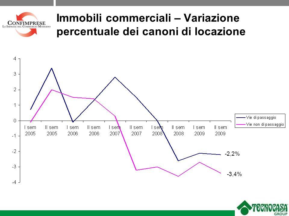 Immobili commerciali – Variazione percentuale dei canoni di locazione -2,2% -3,4%