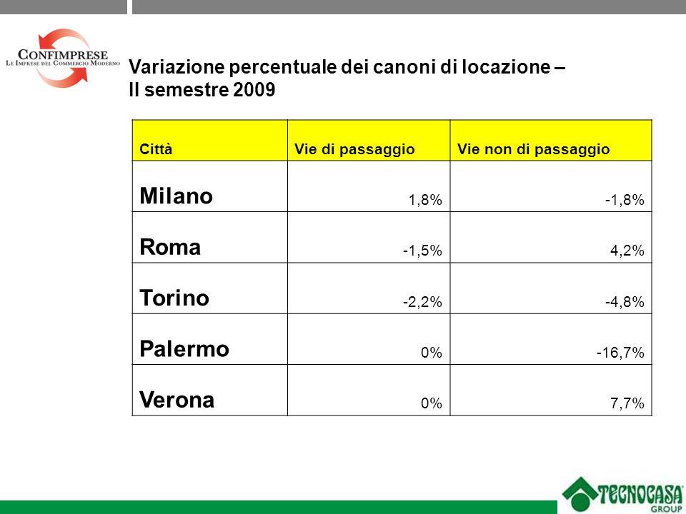 CittàVie di passaggioVie non di passaggio Milano 1,8%-1,8% Roma -1,5%4,2% Torino -2,2%-4,8% Palermo 0%-16,7% Verona 0%7,7% Variazione percentuale dei canoni di locazione – II semestre 2009