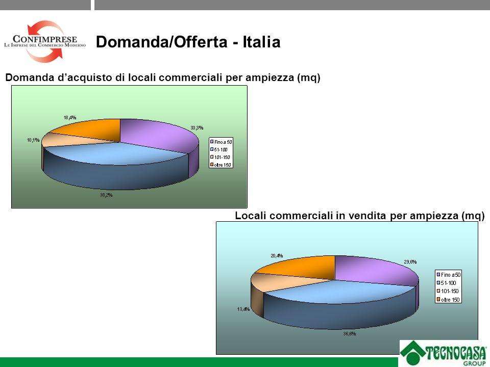 Domanda/Offerta - Italia Domanda dacquisto di locali commerciali per ampiezza (mq) Locali commerciali in vendita per ampiezza (mq)