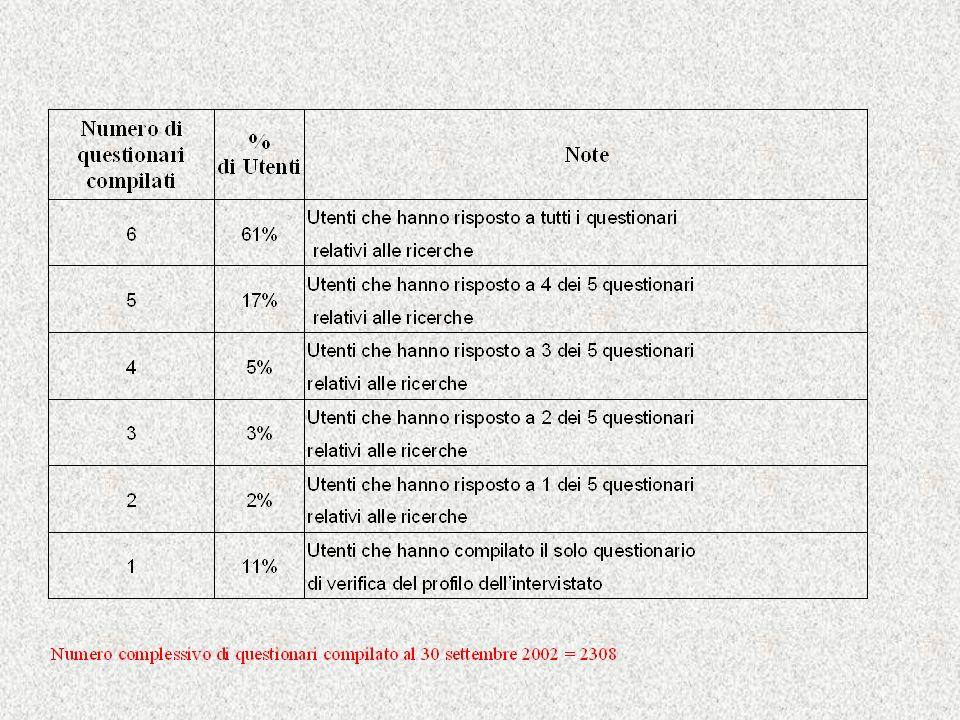 Numero questionari compilati per tipo al 30/09/2002