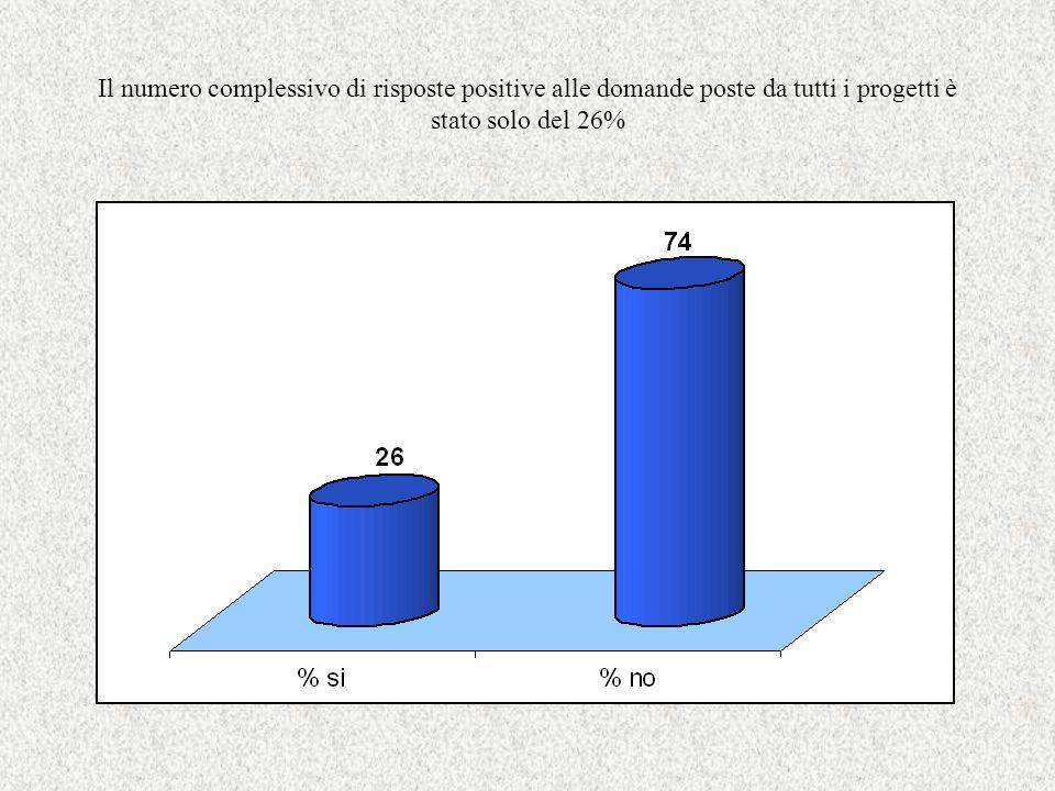 Il numero complessivo di risposte positive alle domande poste da tutti i progetti è stato solo del 26%