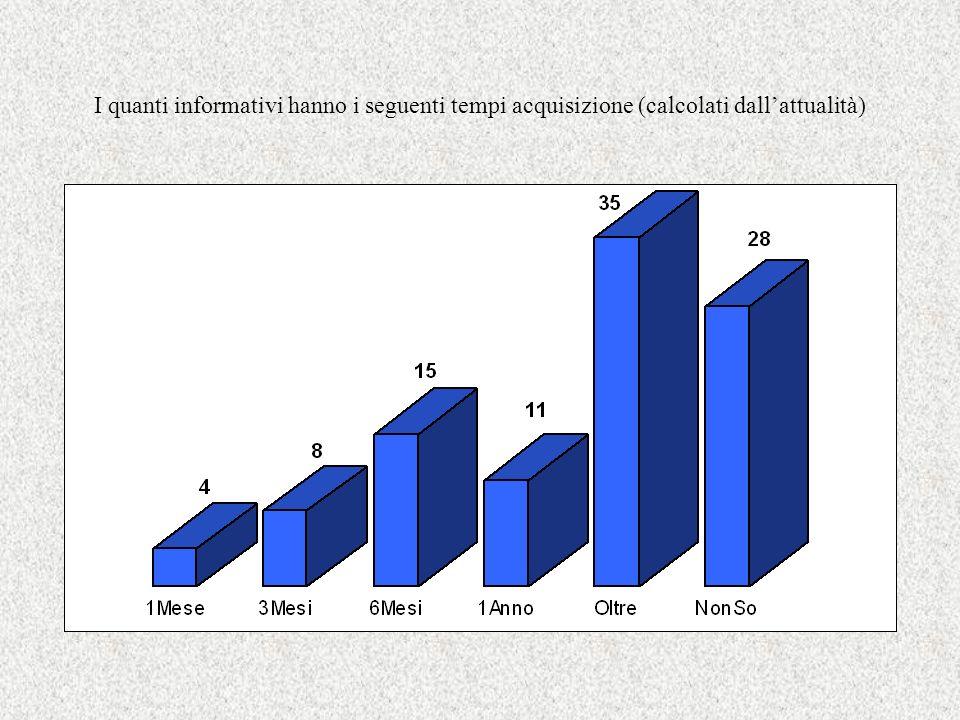 I quanti informativi hanno i seguenti tempi acquisizione (calcolati dallattualità)