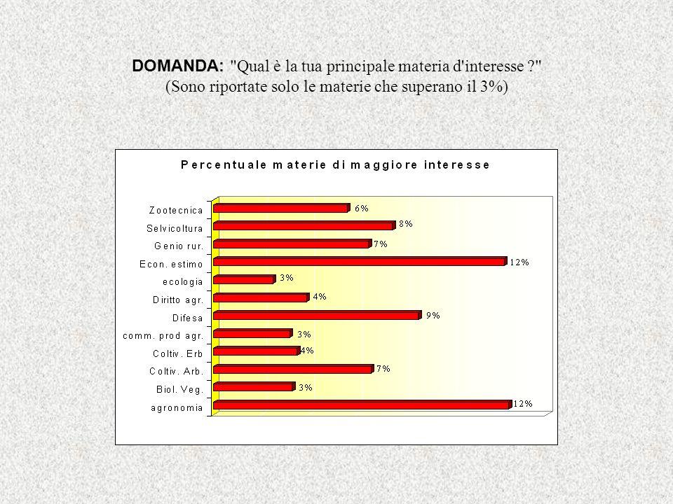 DOMANDA: Qual è la tua principale materia d interesse (Sono riportate solo le materie che superano il 3%)