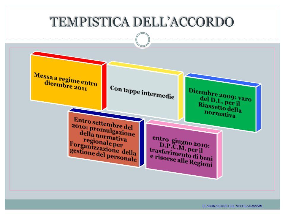 TEMPISTICA DELLACCORDO ELABORAZIONE CISL SCUOLA SASSARI