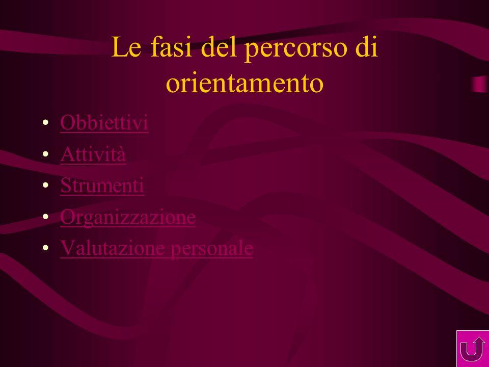 Le fasi del percorso di orientamento Obbiettivi Attività Strumenti Organizzazione Valutazione personale