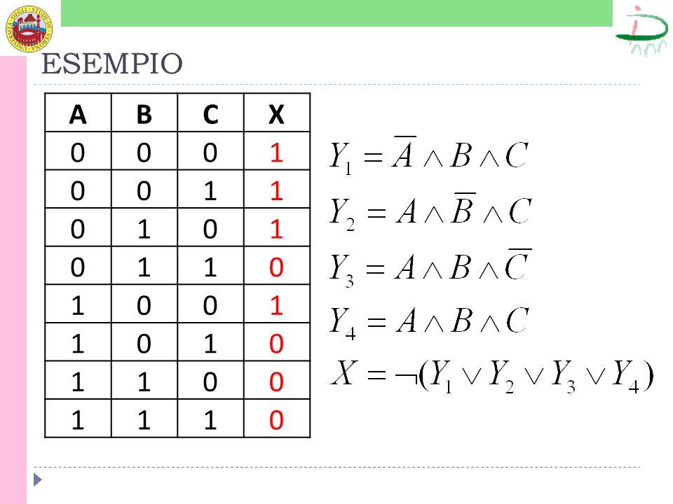 ESEMPIO ABCX 0001 0011 0101 0110 1001 1010 1100 1110