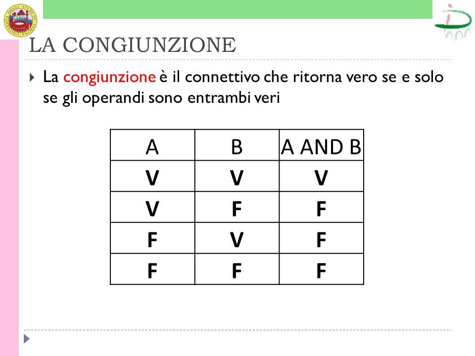 LA CONGIUNZIONE La congiunzione è il connettivo che ritorna vero se e solo se gli operandi sono entrambi veri ABA AND B VVV VFF FVF FFF