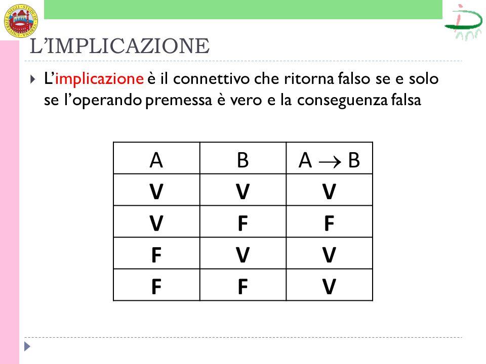 LIMPLICAZIONE Limplicazione è il connettivo che ritorna falso se e solo se loperando premessa è vero e la conseguenza falsa AB A B VVV VFF FVV FFV