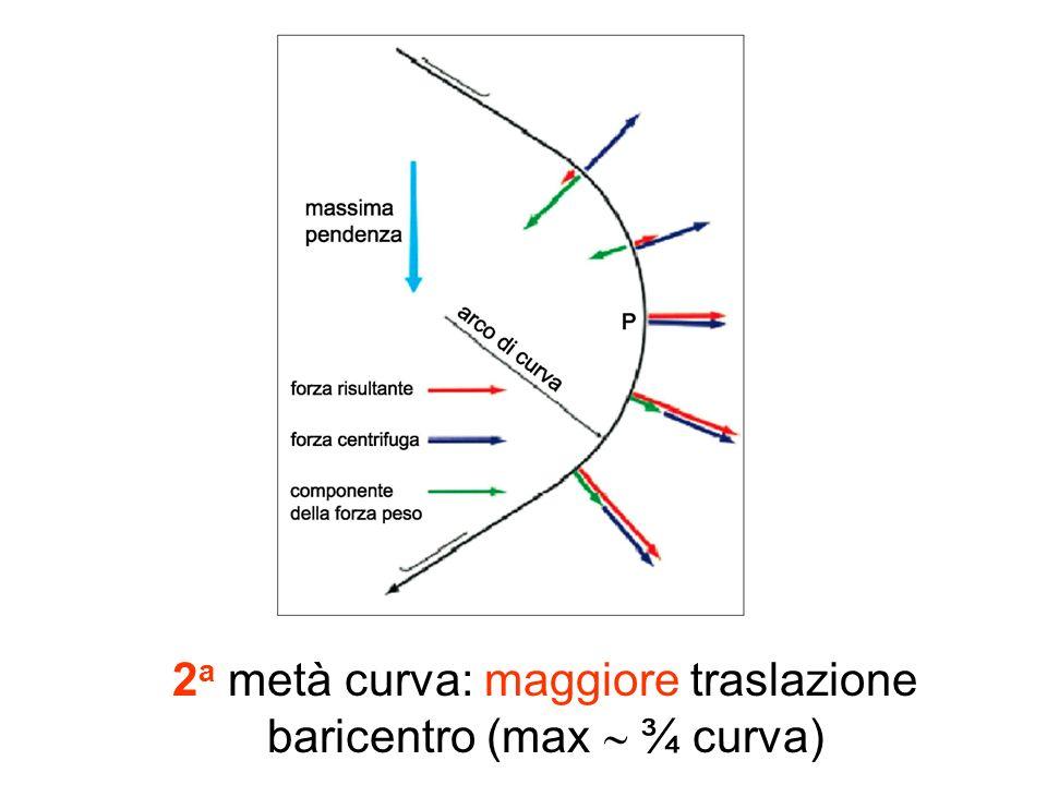 2 a metà curva: maggiore traslazione baricentro (max ¾ curva)
