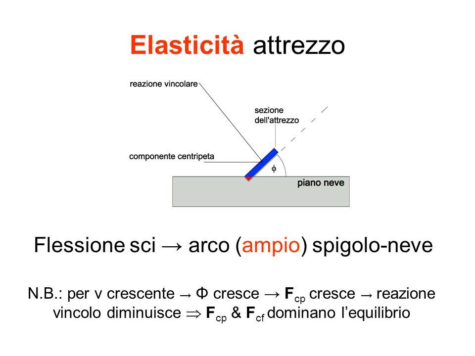 Elasticità attrezzo Flessione sci arco (ampio) spigolo-neve N.B.: per v crescente Φ cresce F cp cresce reazione vincolo diminuisce F cp & F cf dominan