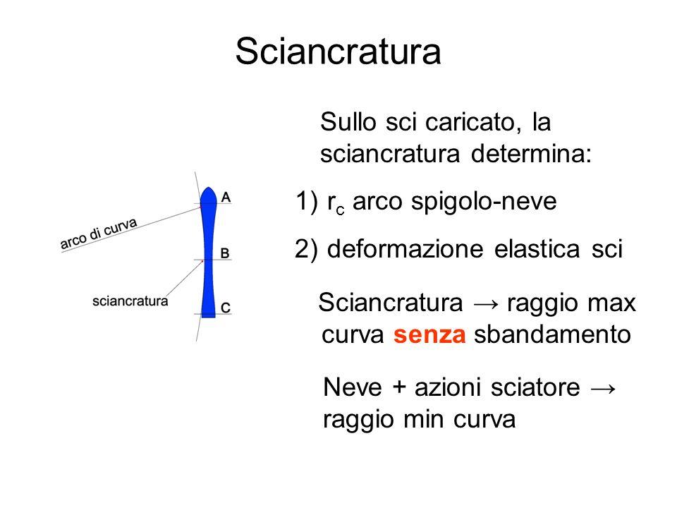 Sciancratura Sullo sci caricato, la sciancratura determina: 1) r c arco spigolo-neve 2) deformazione elastica sci Sciancratura raggio max curva senza