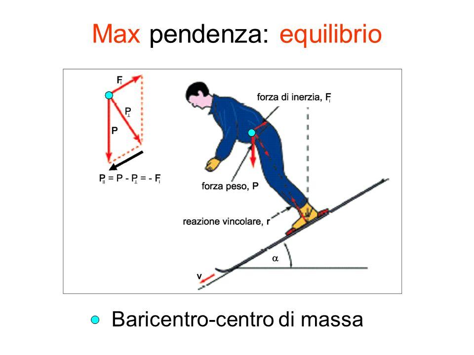 CURVA: velocità longitudinale + trasversale a b Una Forza centrifuga (F cf ) spinge allesterno lo sciatore allo stesso tempo una Forza centripeta (F cp ) spinge lo sciatore verso centro curva mediante il vincolo sci-neve sbandamento laterale Conduzione Mediante vincolo