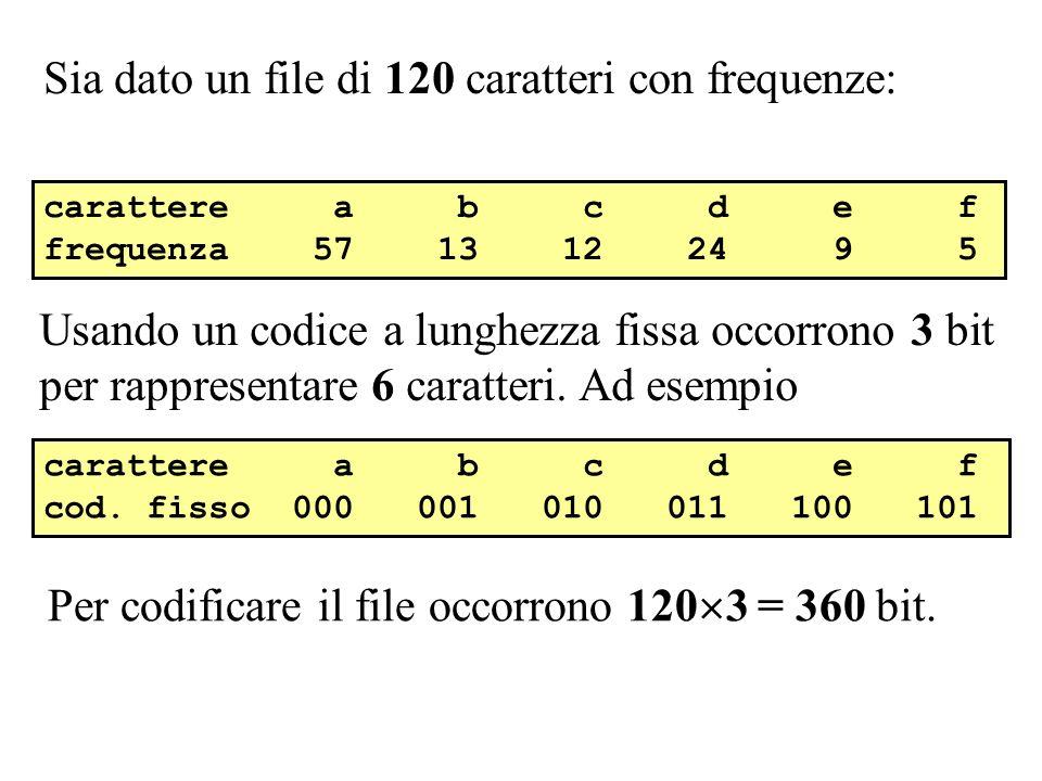 Sia dato un file di 120 caratteri con frequenze: carattere a b c d e f frequenza 57 13 12 24 9 5 Usando un codice a lunghezza fissa occorrono 3 bit pe
