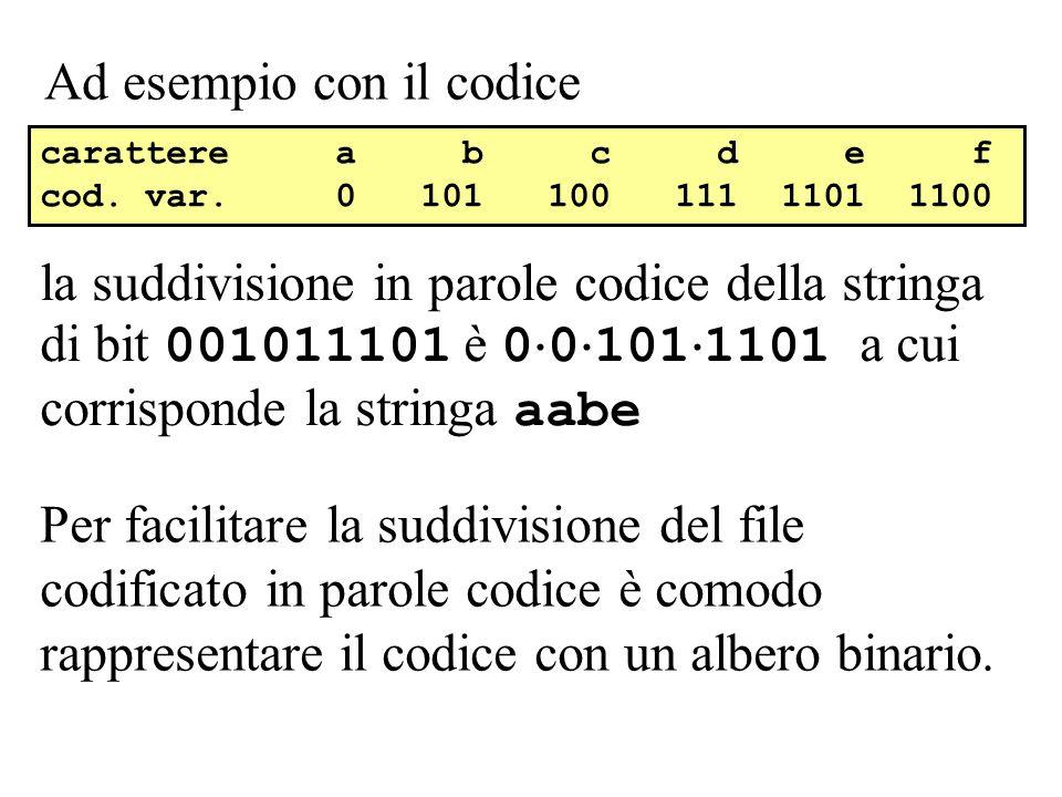 Ad esempio con il codice la suddivisione in parole codice della stringa di bit 001011101 è 0 0 101 1101 a cui corrisponde la stringa aabe carattere a b c d e f cod.