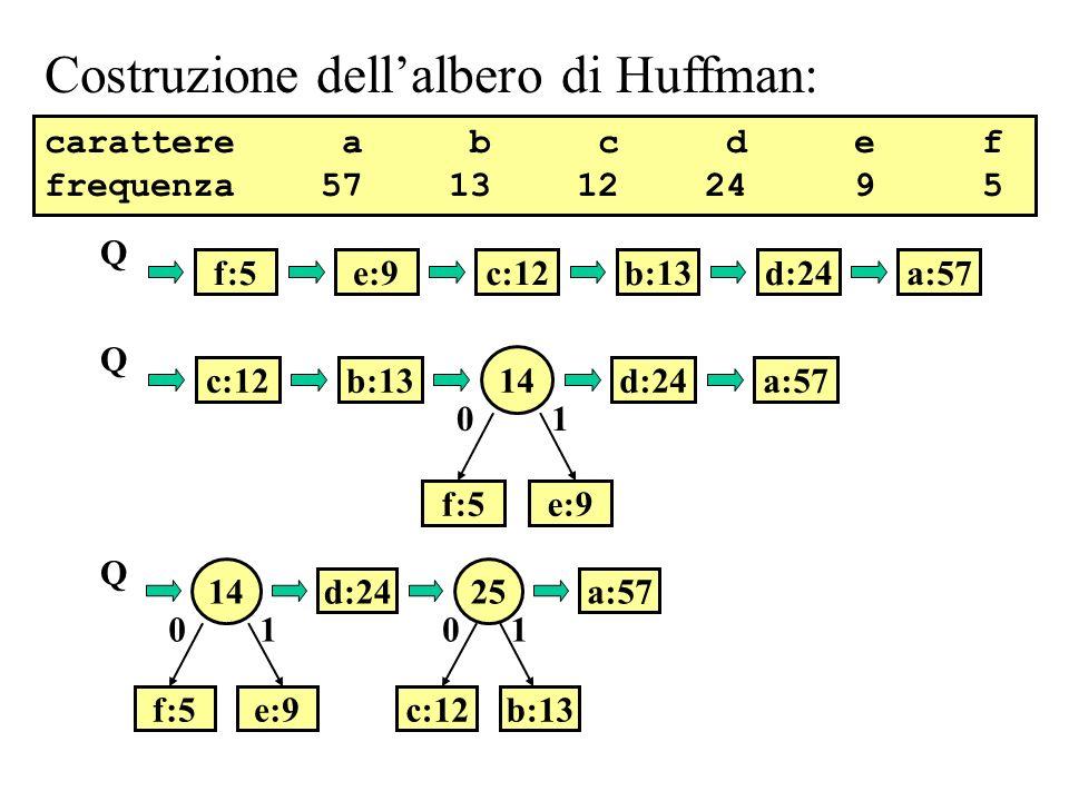 a:57b:13c:12 14 d:24 f:5e:9 01 Q a:57d:24f:5e:9 Q b:13c:12 carattere a b c d e f frequenza 57 13 12 24 9 5 Costruzione dellalbero di Huffman: a:57 25 b:13c:12 01 14 d:24 f:5e:9 01 Q