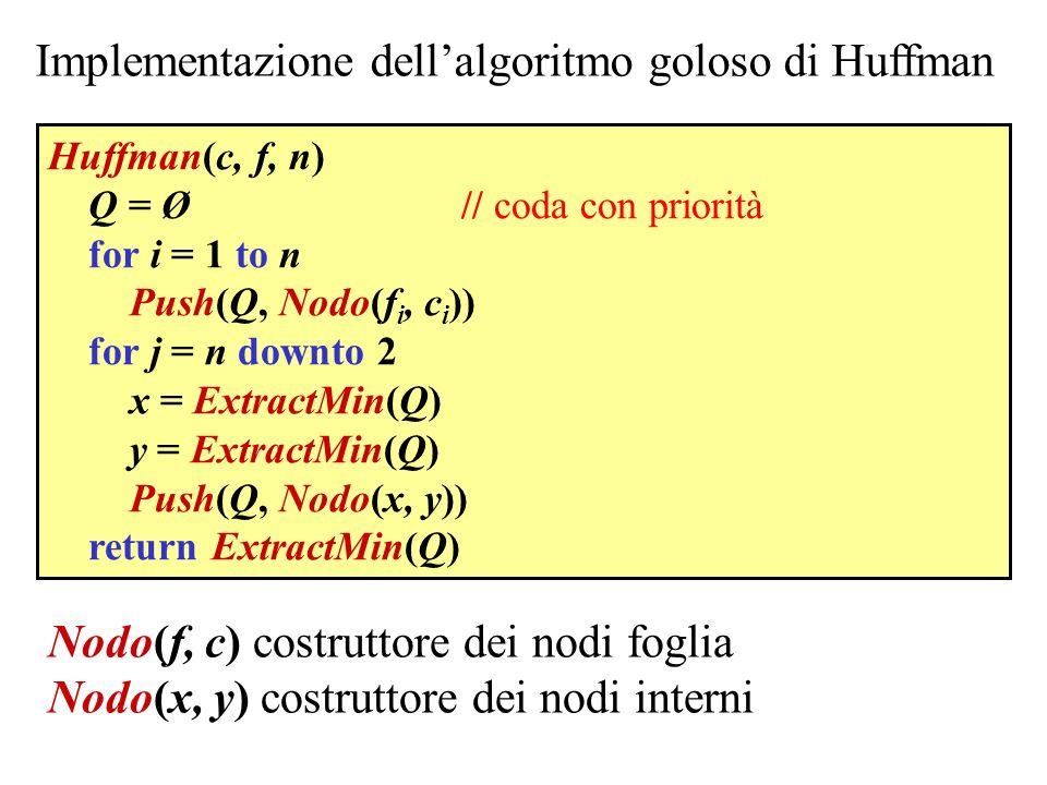 Implementazione dellalgoritmo goloso di Huffman Huffman(c, f, n) Q = Ø // coda con priorità for i = 1 to n Push(Q, Nodo(f i, c i )) for j = n downto 2 x = ExtractMin(Q) y = ExtractMin(Q) Push(Q, Nodo(x, y)) return ExtractMin(Q) Nodo(f, c) costruttore dei nodi foglia Nodo(x, y) costruttore dei nodi interni