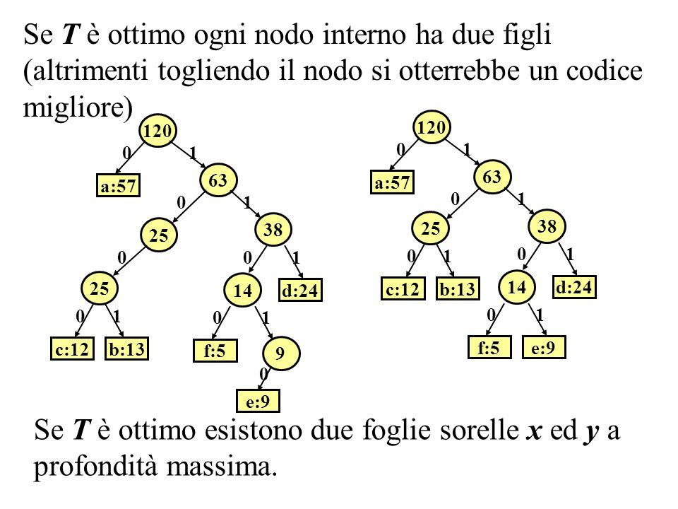 Se T è ottimo ogni nodo interno ha due figli (altrimenti togliendo il nodo si otterrebbe un codice migliore) 120 63 a:57 25 38 14 b:13c:12 d:24 f:5e:9