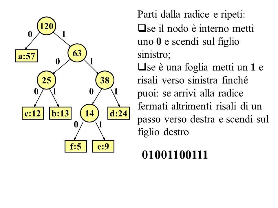 63 120 a:57 2538 14 b:13c:12d:24 f:5e:9 0 0 00 0 1 1 11 1 01001100111 se il nodo è interno metti uno 0 e scendi sul figlio sinistro; se è una foglia metti un 1 e risali verso sinistra finché puoi: se arrivi alla radice fermati altrimenti risali di un passo verso destra e scendi sul figlio destro Parti dalla radice e ripeti:
