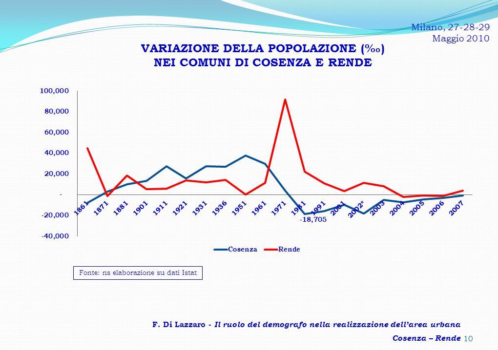 VARIAZIONE DELLA POPOLAZIONE () NEI COMUNI DI COSENZA E RENDE F.
