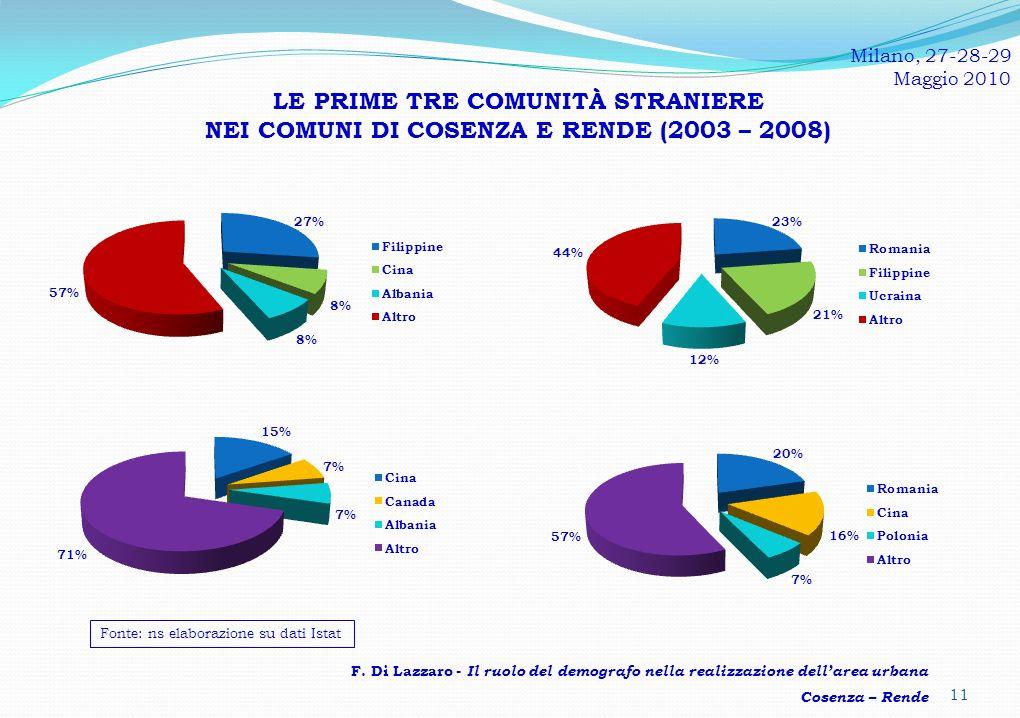 LE PRIME TRE COMUNITÀ STRANIERE NEI COMUNI DI COSENZA E RENDE (2003 – 2008) 11 Milano, 27-28-29 Maggio 2010 F.