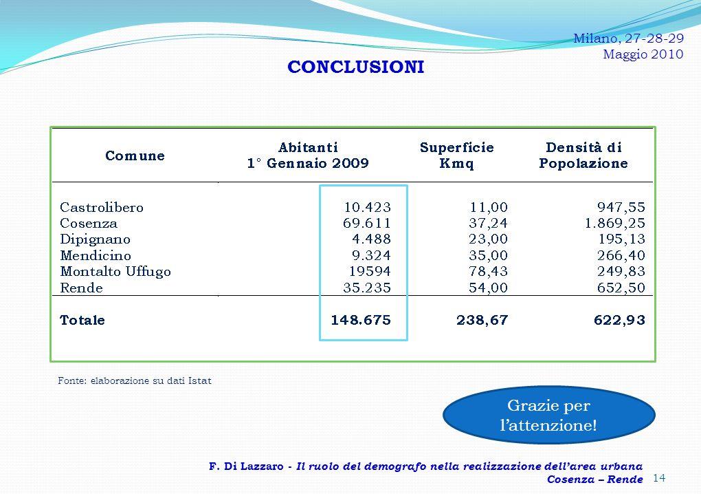 CONCLUSIONI Fonte: elaborazione su dati Istat F.