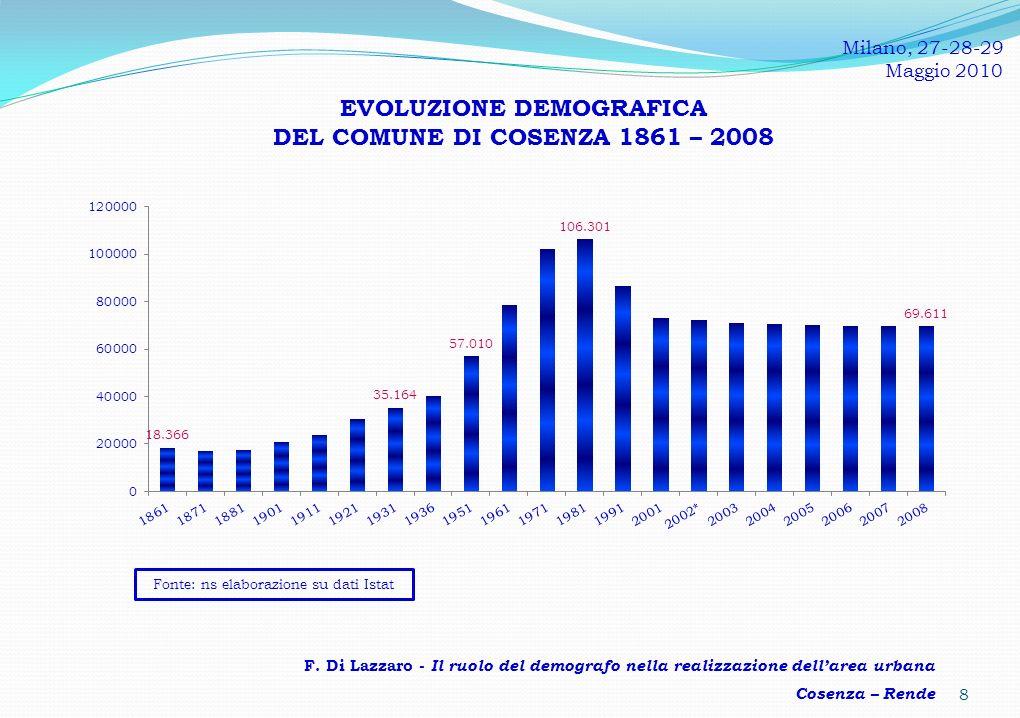 EVOLUZIONE DEMOGRAFICA DEL COMUNE DI RENDE 1861 – 2008 9 F.