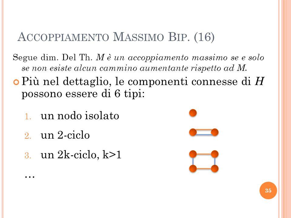 Segue dim. Del Th. M è un accoppiamento massimo se e solo se non esiste alcun cammino aumentante rispetto ad M. Più nel dettaglio, le componenti conne