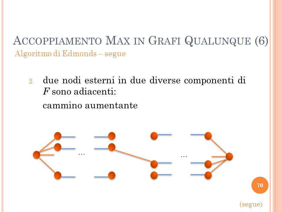 70 A CCOPPIAMENTO M AX IN G RAFI Q UALUNQUE (6) Algoritmo di Edmonds – segue 2. due nodi esterni in due diverse componenti di F sono adiacenti: cammin