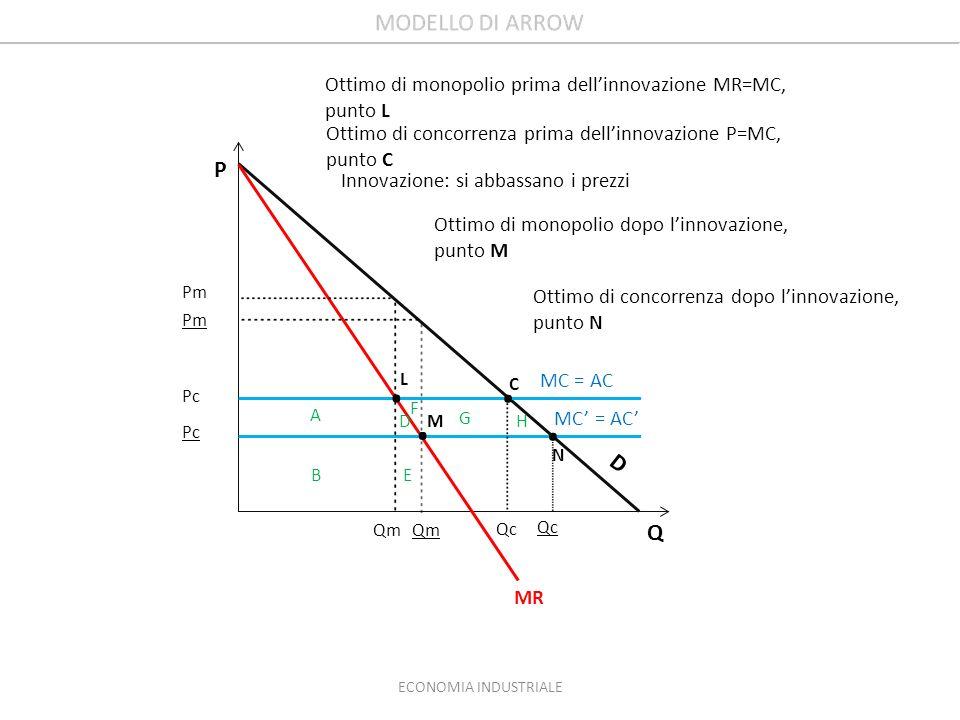 Pm Pc Qm Qc MR MC = AC D F A BE G H D Q P Ottimo di monopolio prima dellinnovazione MR=MC, punto L Ottimo di concorrenza prima dellinnovazione P=MC, p