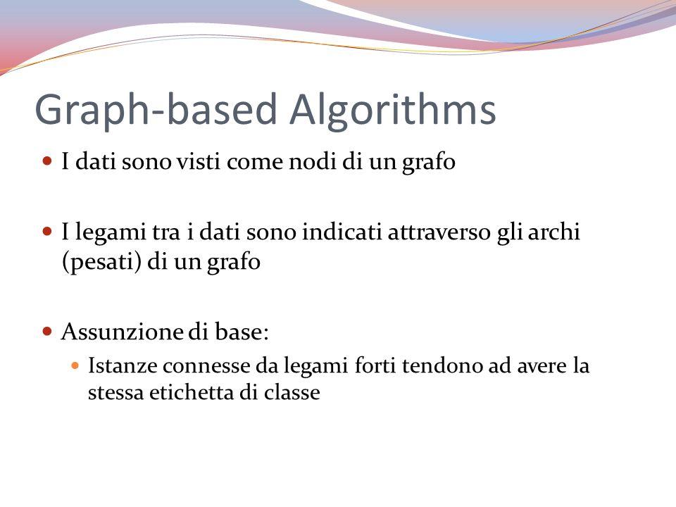 Graph-based Algorithms I dati sono visti come nodi di un grafo I legami tra i dati sono indicati attraverso gli archi (pesati) di un grafo Assunzione