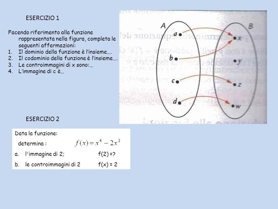 Facendo riferimento alla funzione rappresentata nella figura, completa le seguenti affermazioni: 1.Il dominio della funzione è linsieme….