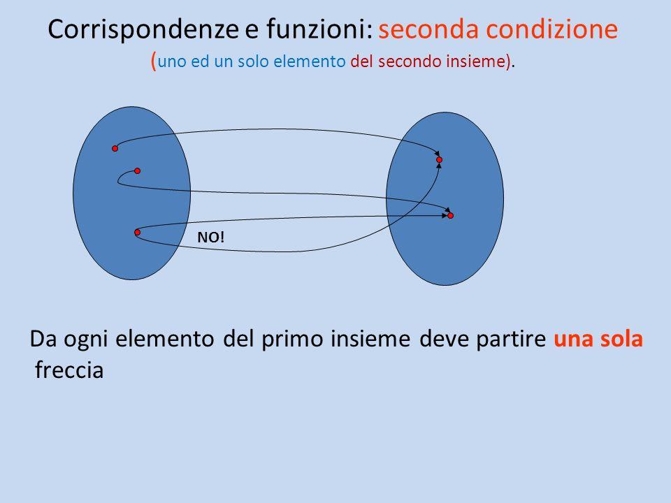 Corrispondenze e funzioni: seconda condizione ( uno ed un solo elemento del secondo insieme).