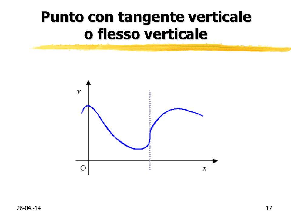 26-04.-1417 Punto con tangente verticale o flesso verticale