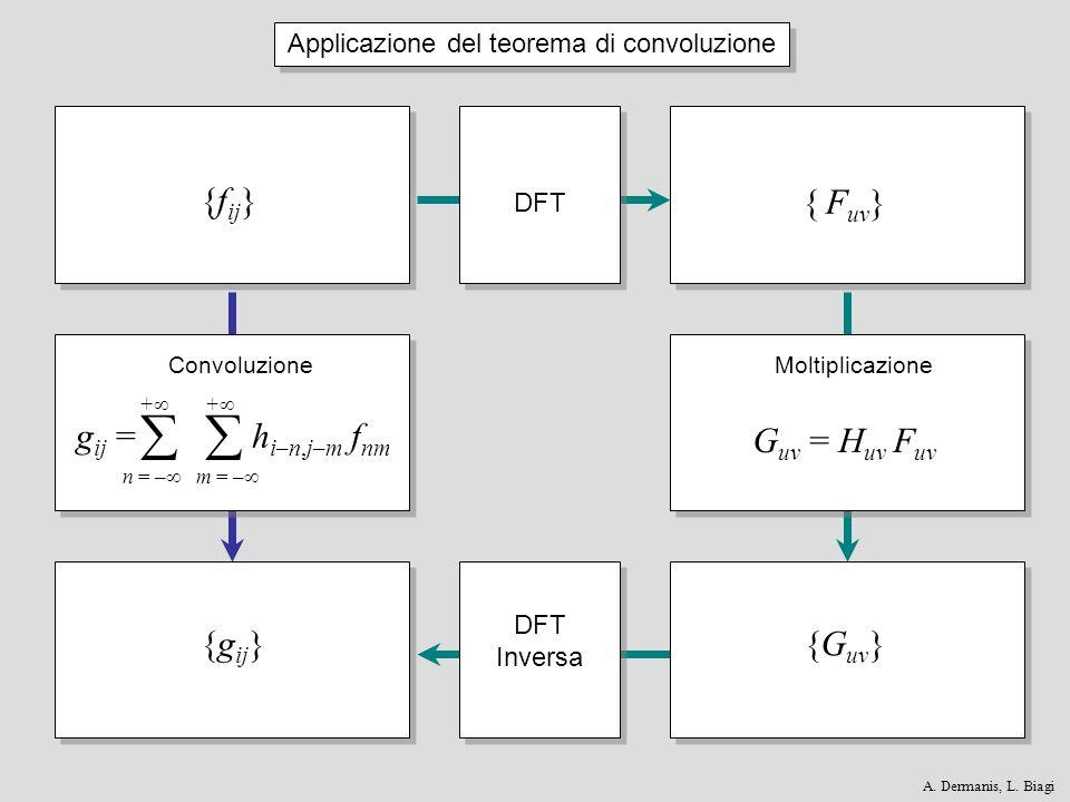 {g ij }{G uv } G uv = H uv F uv { F uv } Applicazione del teorema di convoluzione DFT Convoluzione DFT Inversa Moltiplicazione {f ij } g ij = h i–n,j–m f nm n = – m = – + + A.