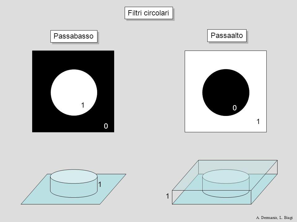 OriginaleTransformata di Fourier Filtro passabasso, R = 100Filtro passabasso, R = 75Filtro passabasso, R = 50 Filtro passaalto, R = 50 Un esempio di filtraggio con Fourier A.