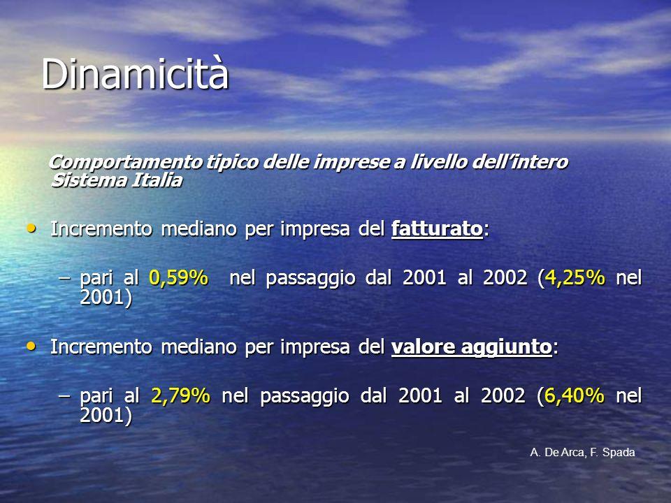 Dinamicità Comportamento tipico delle imprese a livello dellintero Sistema Italia Comportamento tipico delle imprese a livello dellintero Sistema Ital