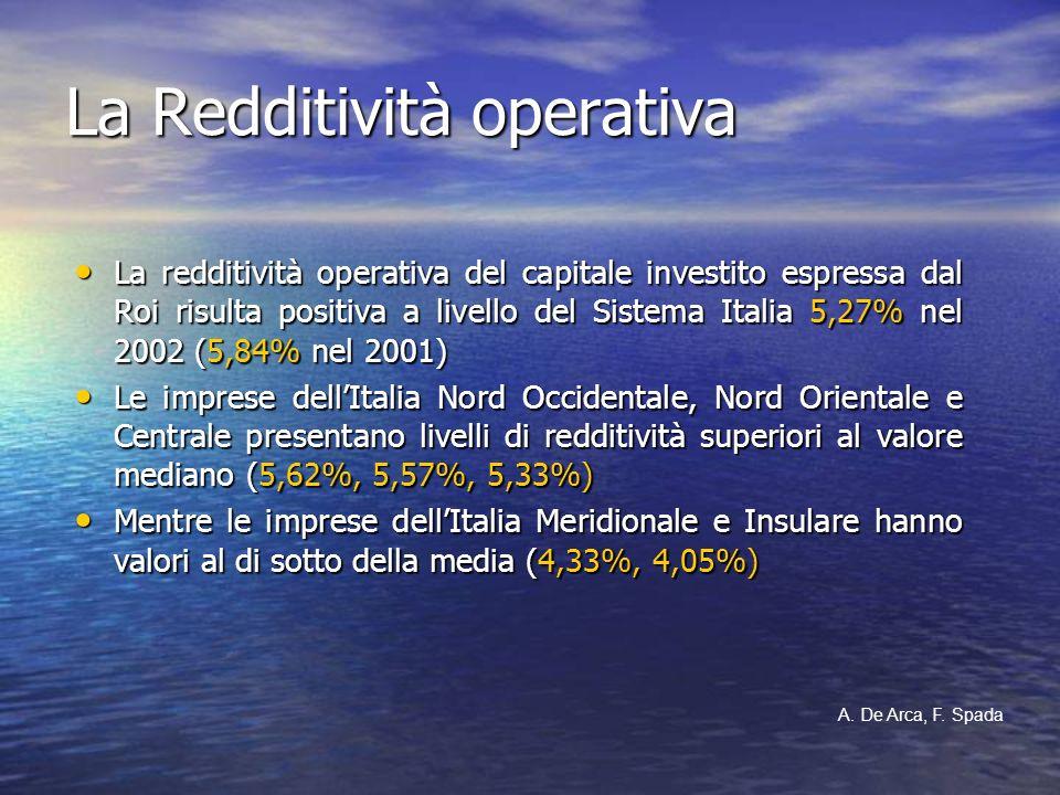 La Redditività operativa La redditività operativa del capitale investito espressa dal Roi risulta positiva a livello del Sistema Italia 5,27% nel 2002