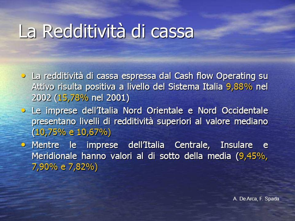 La Redditività di cassa La redditività di cassa espressa dal Cash flow Operating su Attivo risulta positiva a livello del Sistema Italia 9,88% nel 200