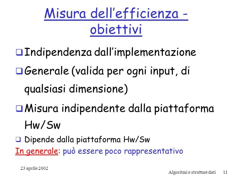 23 aprile 2002 Algoritmi e strutture dati11 Misura dellefficienza - obiettivi Indipendenza dallimplementazione Generale (valida per ogni input, di qualsiasi dimensione) Misura indipendente dalla piattaforma Hw/Sw Dipende dalla piattaforma Hw/Sw In generale: può essere poco rappresentativo