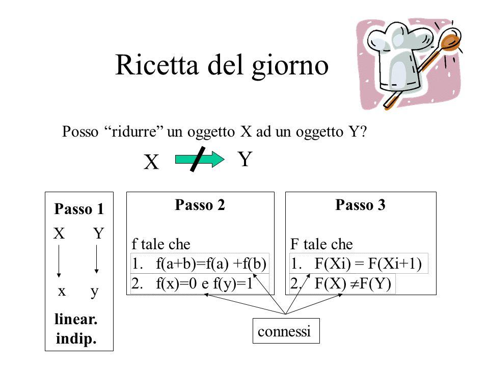 Ricetta del giorno Posso ridurre un oggetto X ad un oggetto Y.