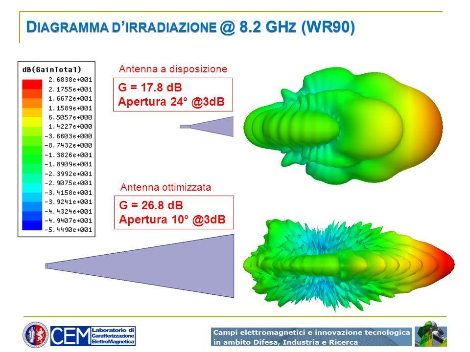 D IAGRAMMA D IRRADIAZIONE @ 8.2 GH Z (WR90) G = 17.8 dB Apertura 24° @3dB G = 26.8 dB Apertura 10° @3dB Antenna a disposizione Antenna ottimizzata