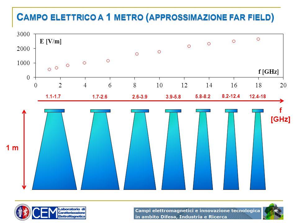 C AMPO ELETTRICO A 1 METRO ( APPROSSIMAZIONE FAR FIELD ) 1 m 1.1-1.7 1.7-2.62.6-3.93.9-5.8 5.8-8.2 8.2-12.4 12.4-18 f [GHz] E [V/m]