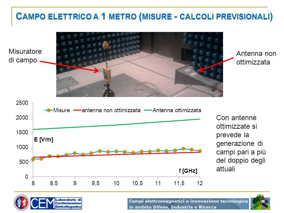 C AMPO ELETTRICO A 1 METRO ( MISURE - CALCOLI PREVISIONALI ) Antenna non ottimizzata Con antenne ottimizzate si prevede la generazione di campi pari a più del doppio degli attuali Misuratore di campo