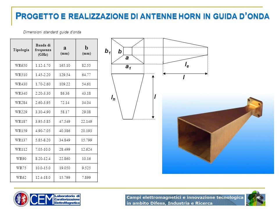 P ROGETTO E REALIZZAZIONE DI ANTENNE HORN IN GUIDA D ONDA Tipologia Banda di frequenza (GHz) a (mm) b (mm) WR6501.12-1.70165.1082.55 WR5101.45-2.20129